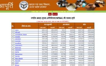 Up Ration Card List 2020 | New Ration Card Name List Uttar Pradesh Uttar Pradesh (Sub) Search Name In Ration Card List