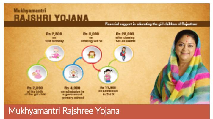 Rajasthan Chief Minister Rajshree Yojana | Online Application | Application form